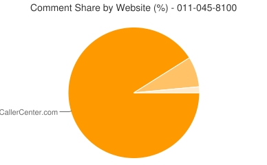 Comment Share 011-045-8100